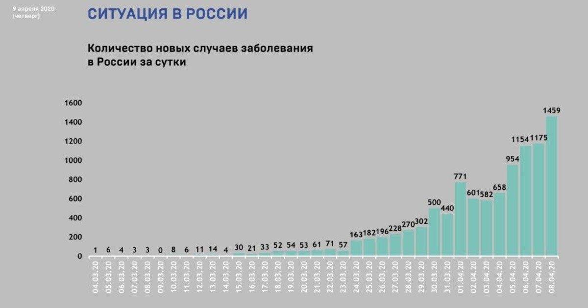 Фото Пик эпидемии коронавируса - что это значит и когда его ждать в России