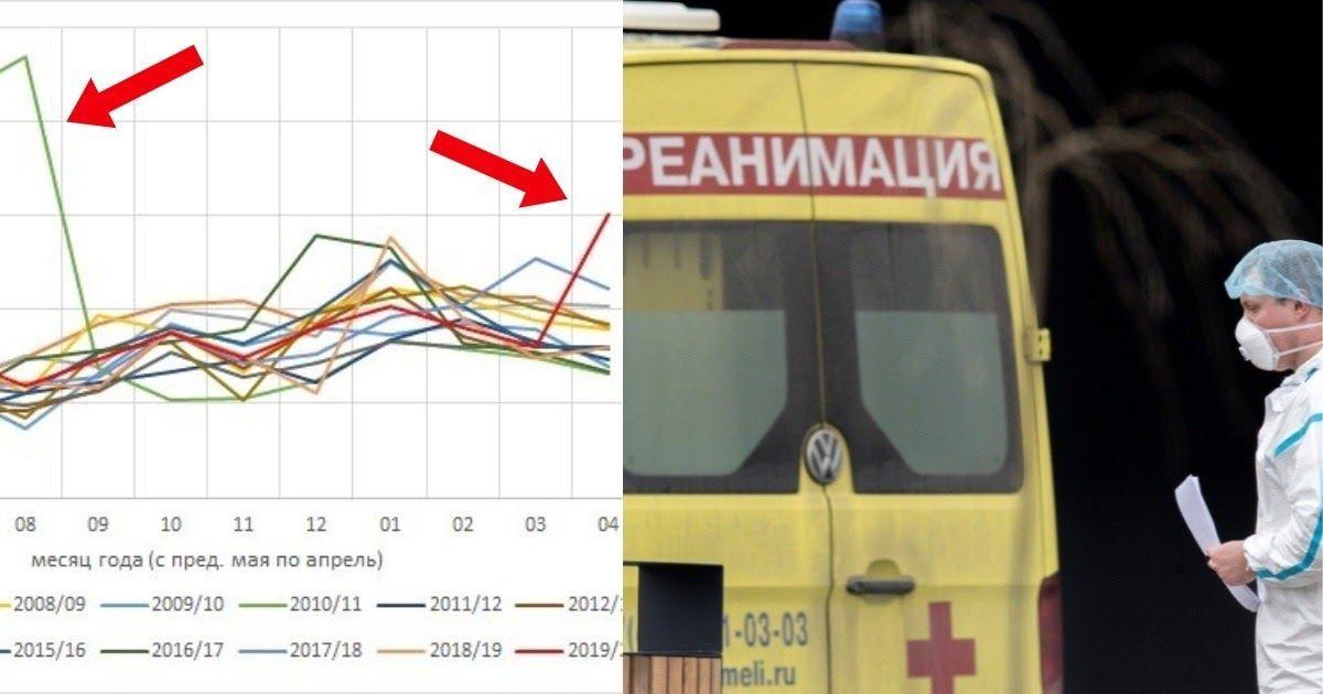Фото Смертность в Москве достигла пика за 10 лет. Как это понимать и что дальше